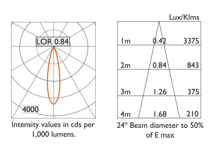 Ambiance L100 - Photometry 24º